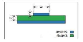 PCB中的微带线和带状线区别是什么