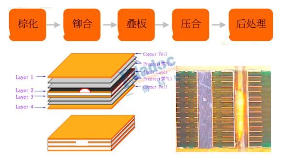 PCB压合的原理 PCB压合的流程